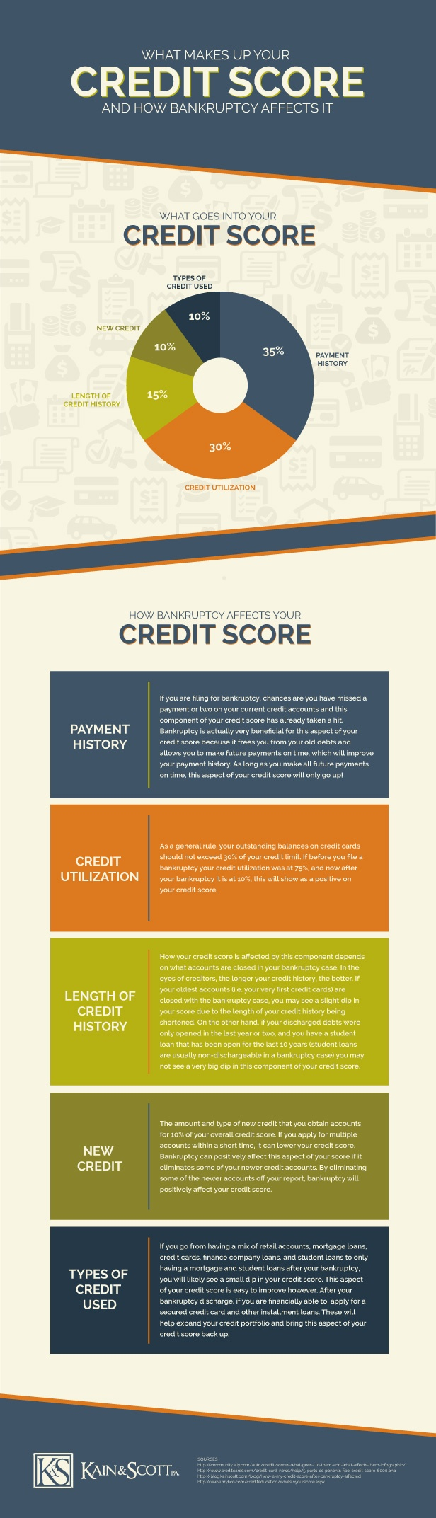 what makes up your credit score and how bankruptcy affects it infographic